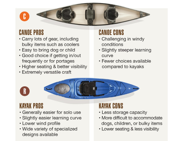 How To Choose A Kayak Or Canoe Buy